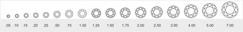 Шкала размеров бриллиантов
